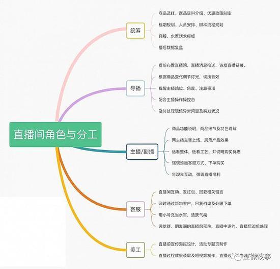 直播间的整套工作流程(图片由受访者提供)